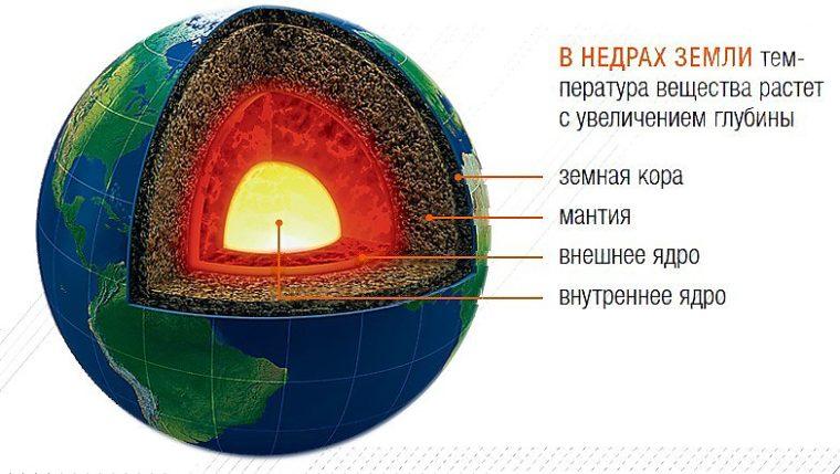 Устройство земли картинка